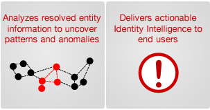 ClearView Identity Intelligence: Data mining, non-obvious relationship analysis, and actionable intelligence.